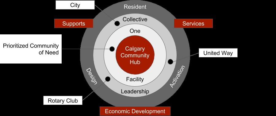 Calgary Community Hub Model