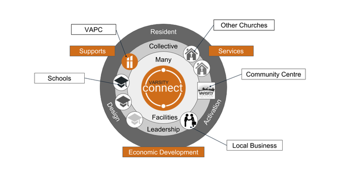 Varsity Connect - A Collective Community Hub image