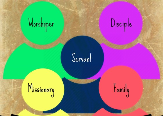 Five Identities Of A Church Member