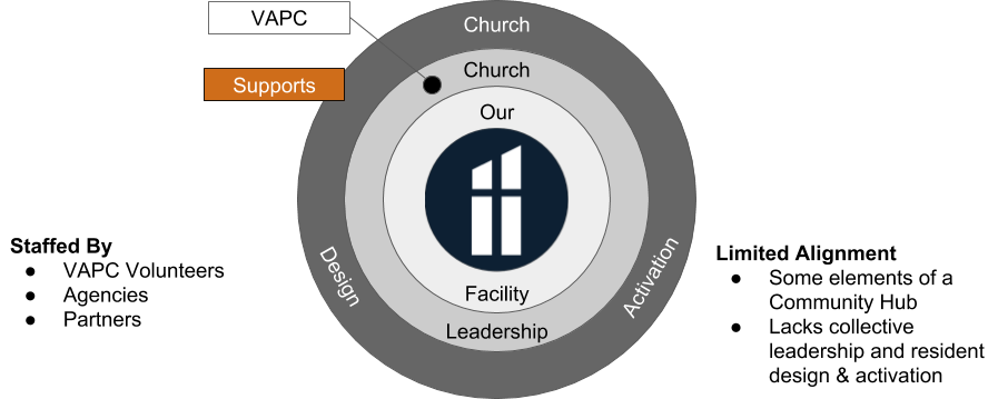 VAPC - A Community Hub?