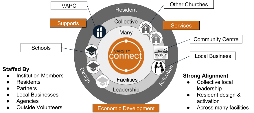 Collective Community Hub Model in Varsity