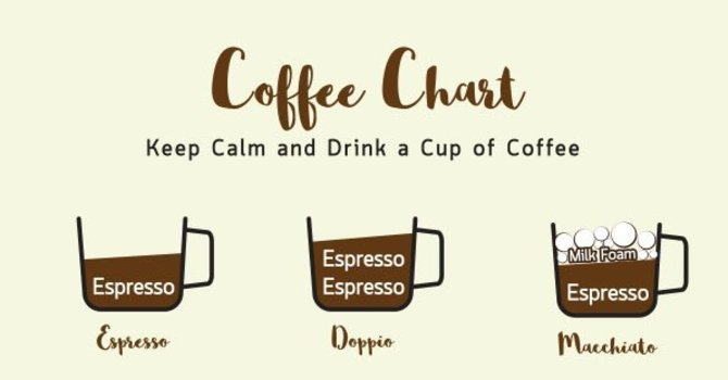 Coffee and Flower Chart image
