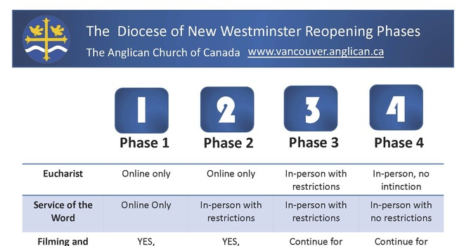 Documents Available: Phased Re-opening For In-Person Worship