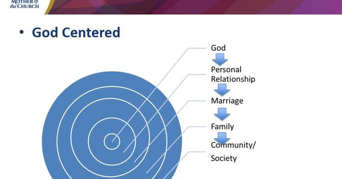 MFL - What is the Center of your Life? Marriage? Family? image