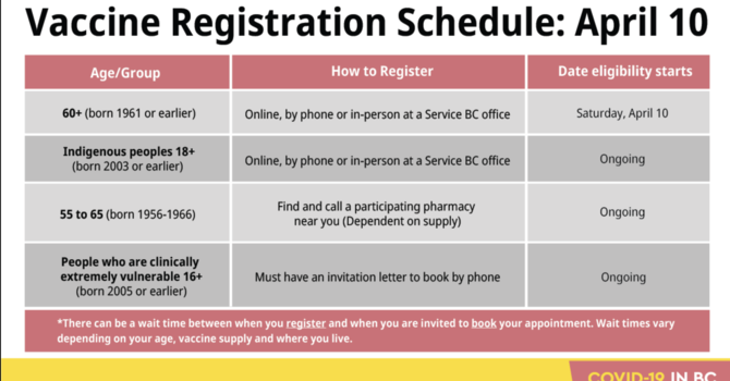 Accelerated Vaccine Appointment Schedule