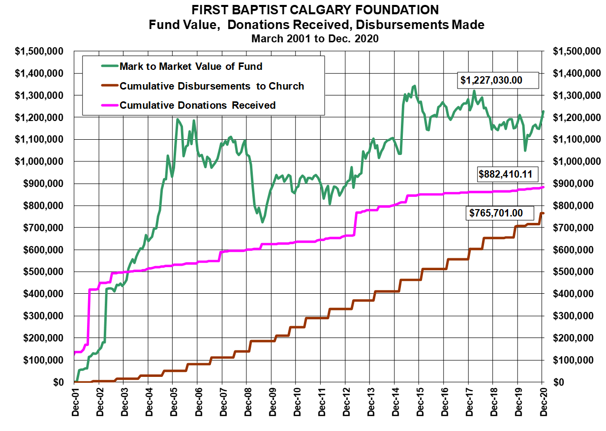 2020 Fund Value Donations Dispersments