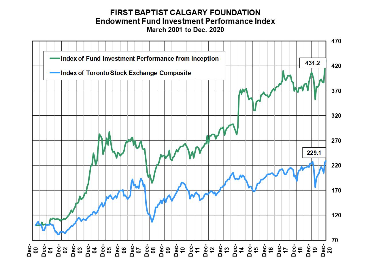 2020 Fund Performance