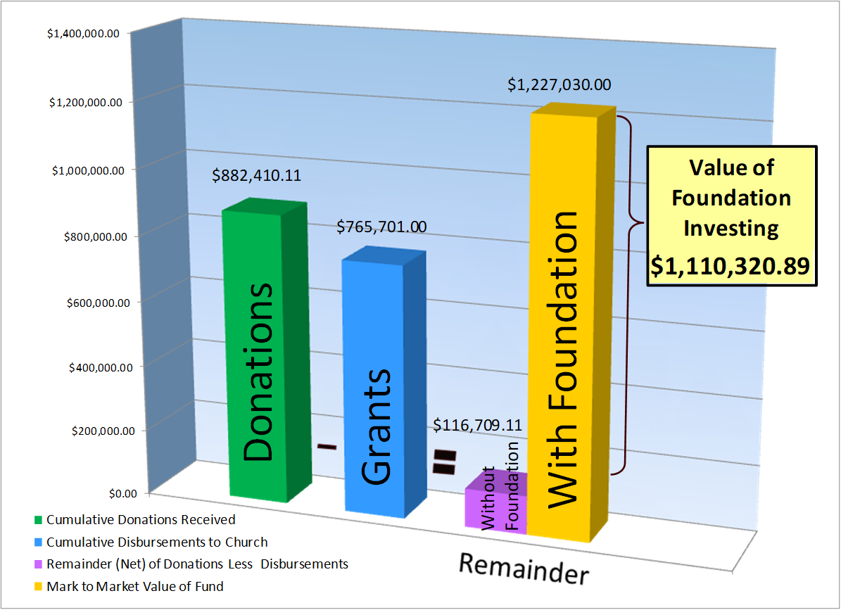 2020 Foundation Value
