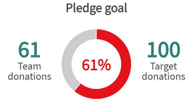 On Track to Meet Our Goal! image