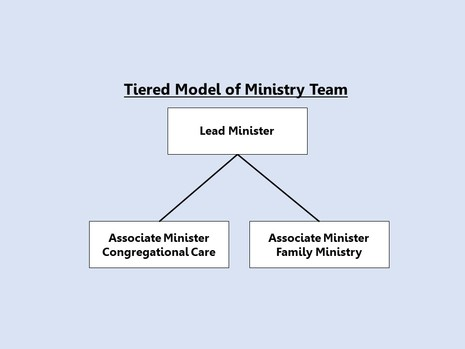Ministry Positions